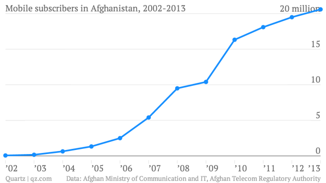 Mobile-subscribers-in-Afghanistan-2002-2013-Mobile-subscribers_chartbuilder