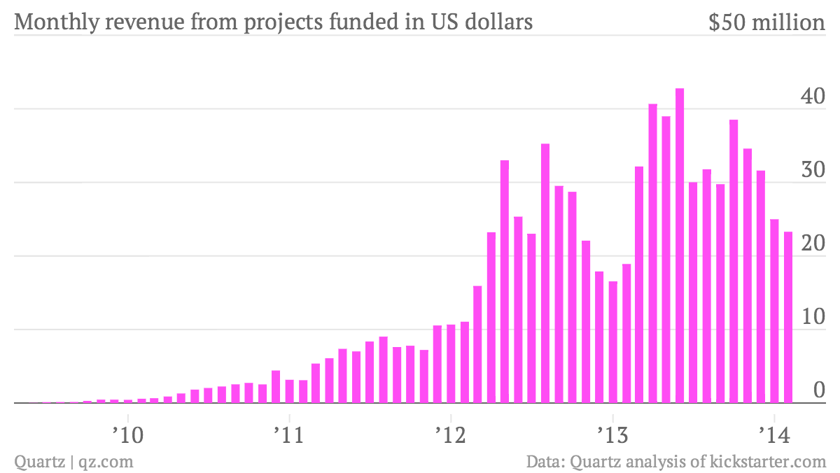 Monthly-revenue-from-projects-funded-in-US-dollars-Revenue-from-projects-funded-in-US-dollars_chartbuilder