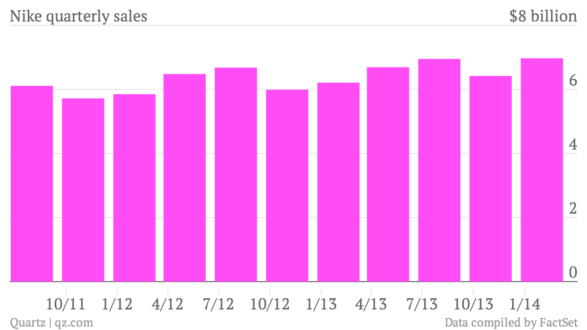 Nike-quarterly-sales-Data_chartbuilder