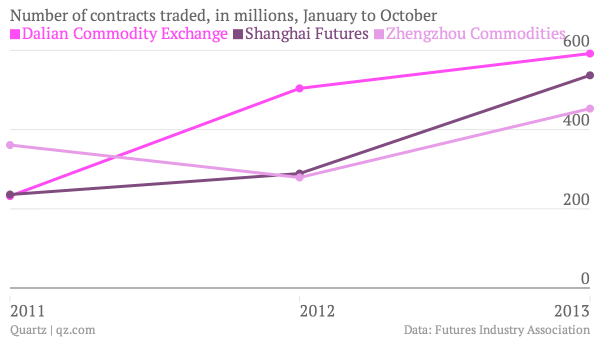 Number-of-contracts-traded-in-millions-January-to-October-Dalian-Commodity-Exchange-Shanghai-Futures-Zhengzhou-Commodities_chartbuilder (1)