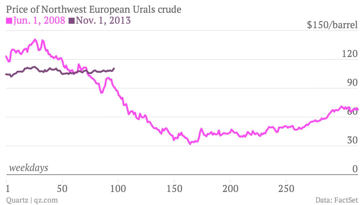 Price-of-Northwest-European-Urals-crude-Jun-1-2008-Nov-1-2013_chartbuilder