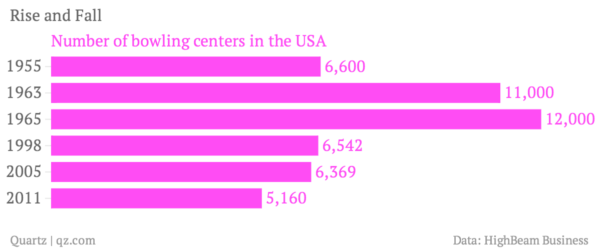 Rise-and-Fall-Number-of-bowling-centers-in-the-USA_chartbuilder