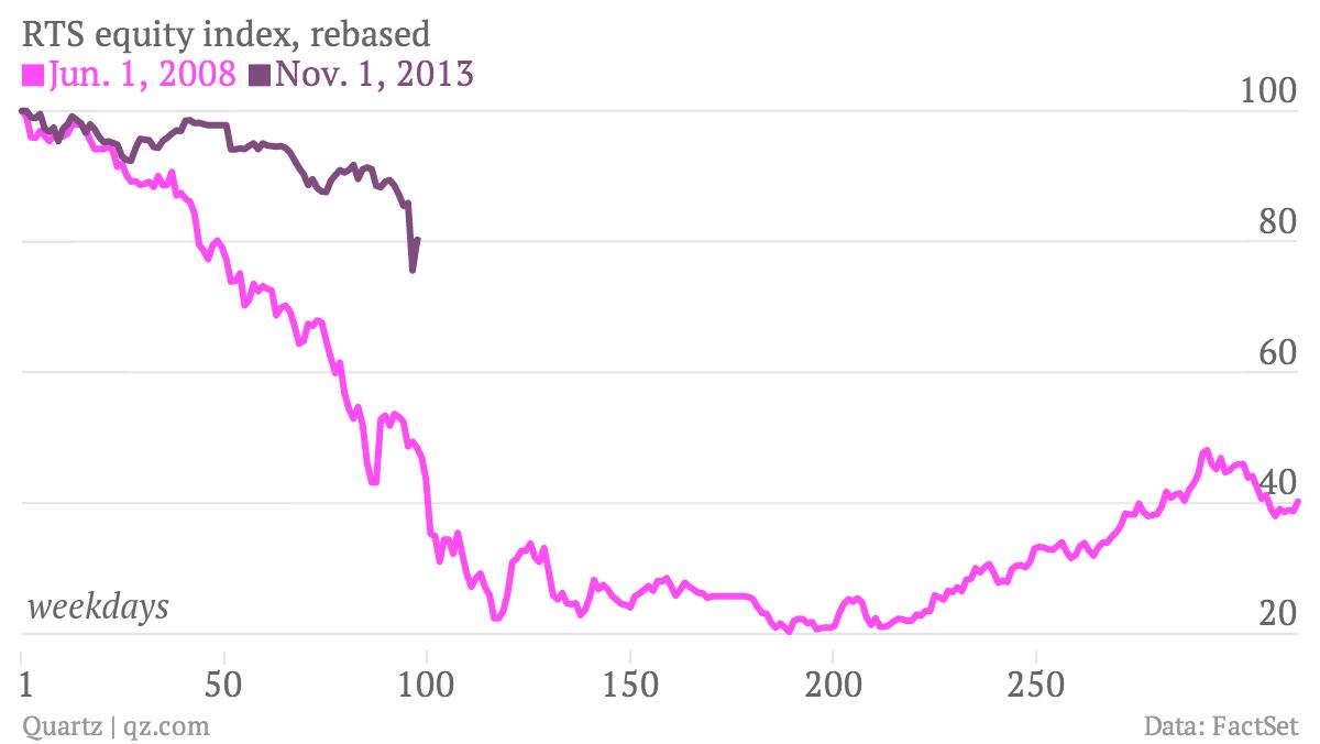 RTS-equity-index-rebased-Jun-1-2008-Nov-1-2013_chartbuilder