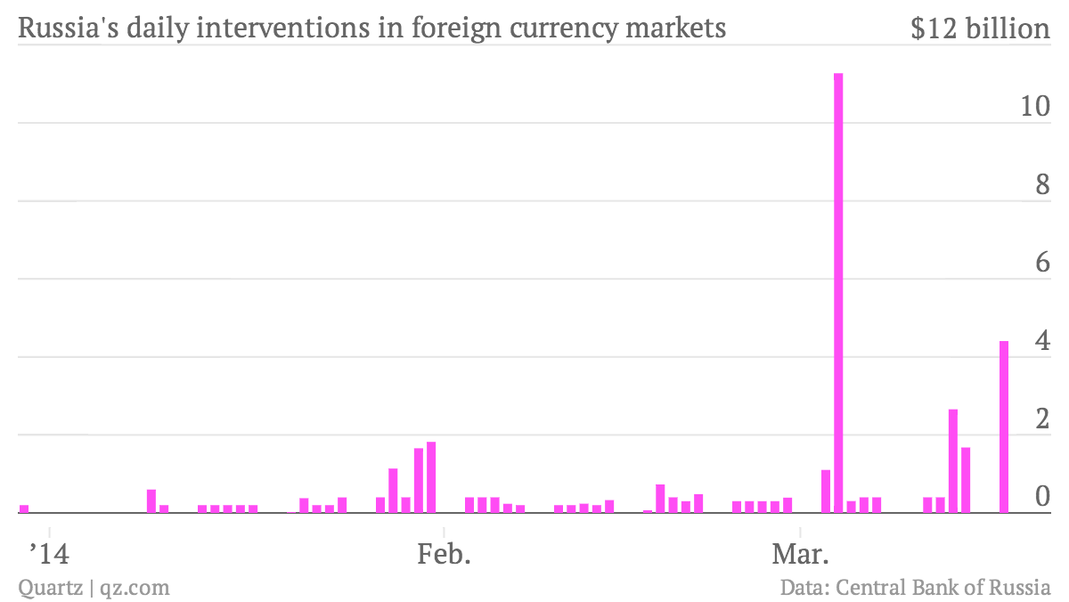 Russia-s-daily-interventions-in-foreign-currency-markets-amount_chartbuilder