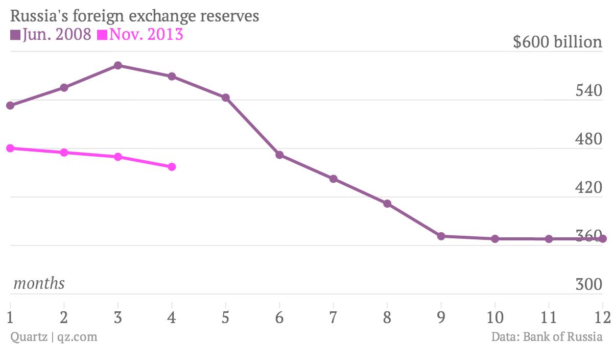 Russia-s-foreign-exchange-reserves-Jun-2008-Nov-2013_chartbuilder