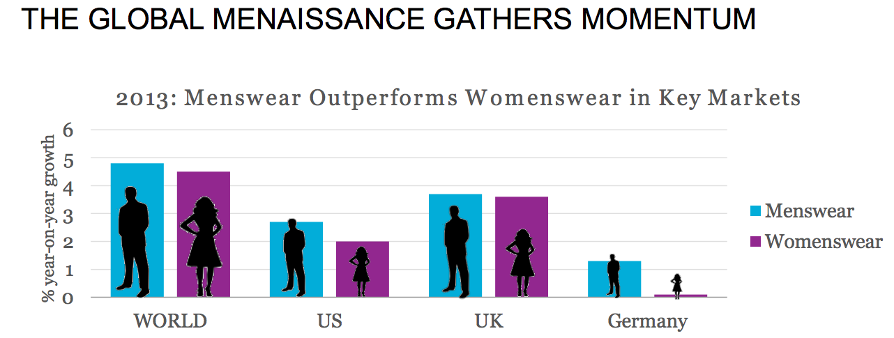 Menswear vs womenswear