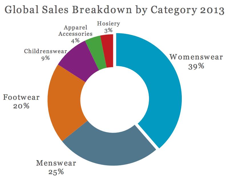 Menswear percentage of apparel market