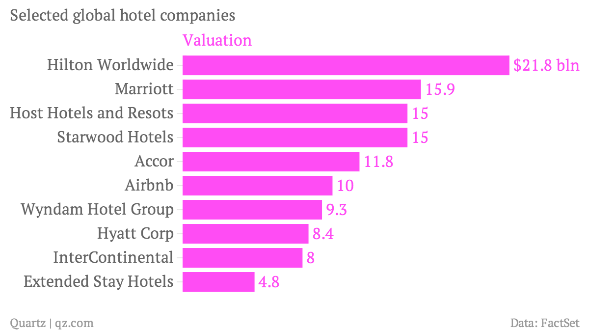 Selected-global-hotel-companies-Valuation_chartbuilder