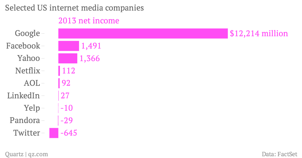 Selected-US-internet-media-companies-2013-net-income_chartbuilder