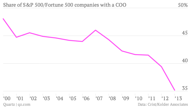 Share-of-S-P-500-Fortune-500-companies-with-a-COO-13-rate_chartbuilder
