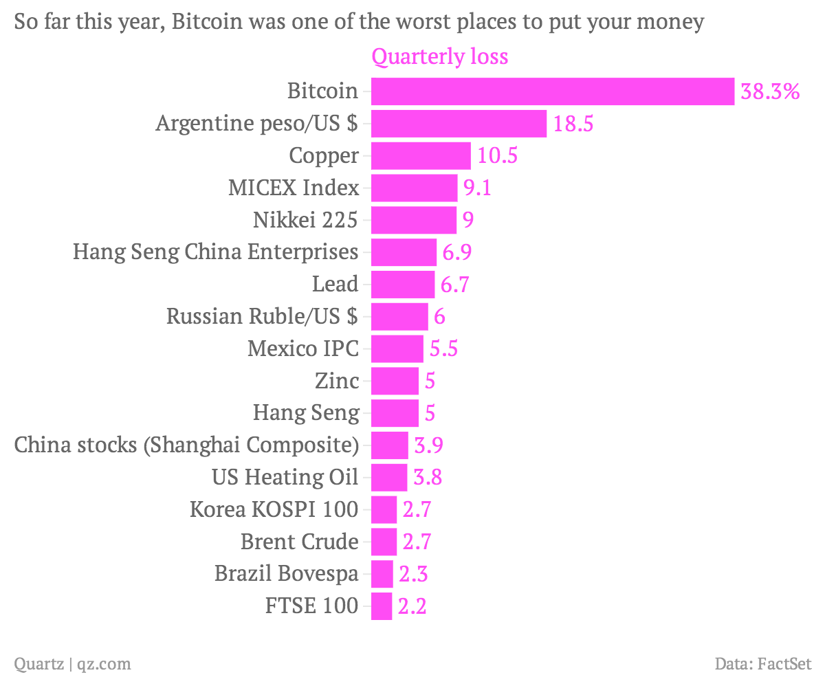 So-far-this-year-Bitcoin-was-one-of-the-worst-places-to-put-your-money-Quarterly-loss_chartbuilder