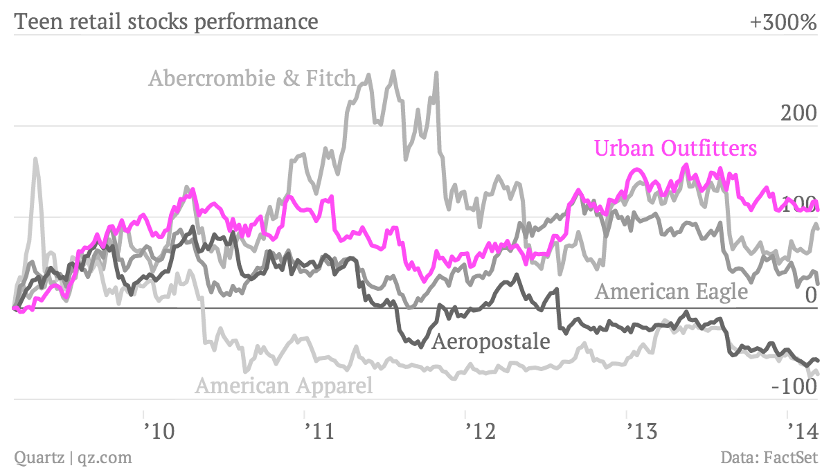 Teen-retail-stocks-performance-Abercrombie-Fitch-American-Apparel-American-Eagle-Aeropostale-Urban-Outfitters_chartbuilder