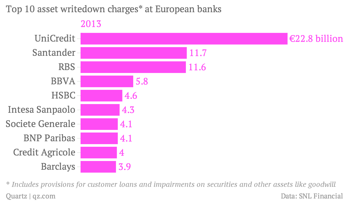 Top-10-asset-writedown-charges-at-European-banks-2013_chartbuilder
