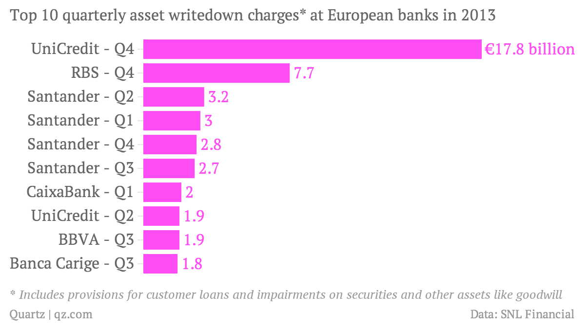 Top-10-quarterly-asset-writedown-charges-at-European-banks-in-2013-amount_chartbuilder