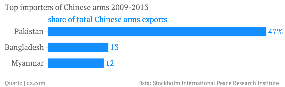Top-importers-of-Chinese-arms-2009-2013-share-of-total-Chinese-arms-exports_chartbuilder