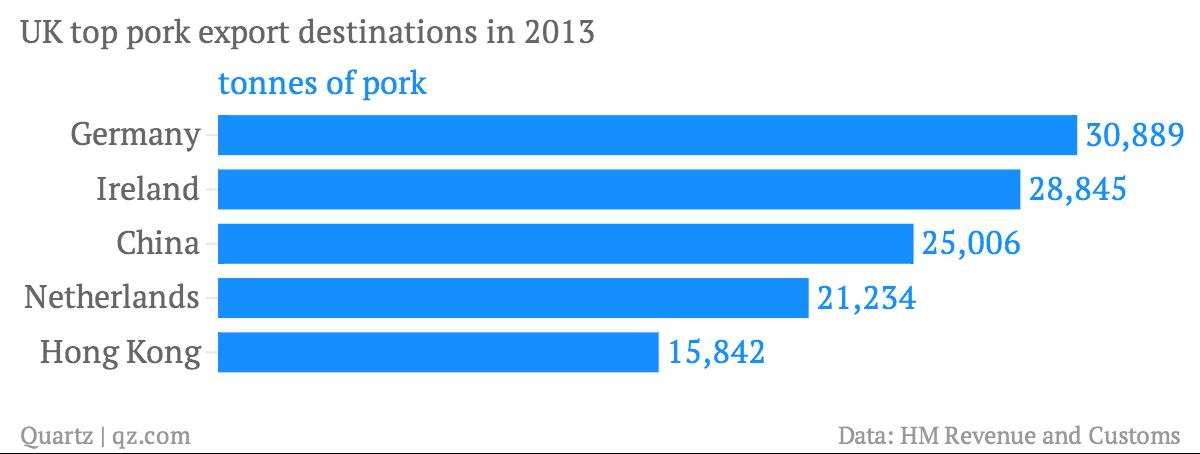 UK-top-pork-export-destinations-in-2013-tonnes-of-pork_chartbuilder (3)