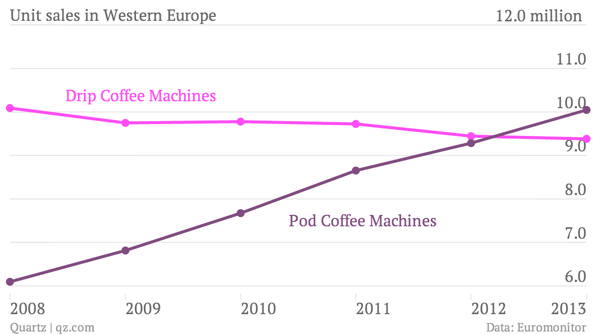 Unit-sales-in-Western-Europe-Drip-Coffee-Machines-Pod-Coffee-Machines_chartbuilder