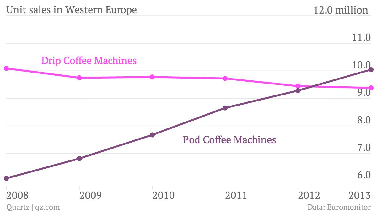 Unit-sales-in-Western-Europe-Drip-Coffee-Machines-Pod-Coffee-Machines_chartbuilder
