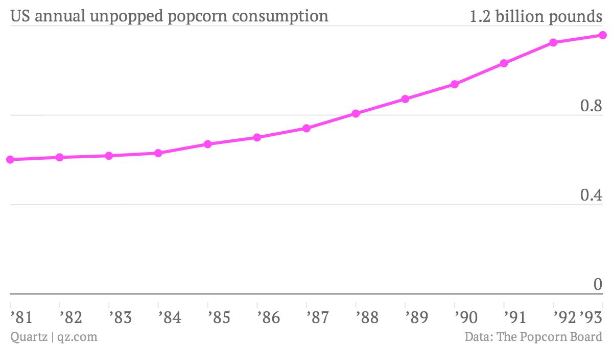 US-annual-unpopped-popcorn-consumption-Pounds-of-unpopped-popcorn_chartbuilder (1)