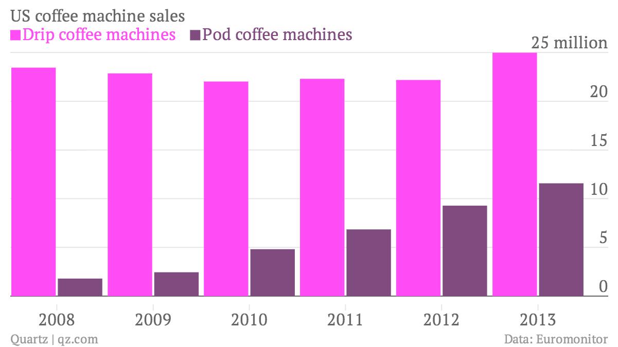 US-coffee-machine-sales-Drip-coffee-machines-Pod-coffee-machines_chartbuilder
