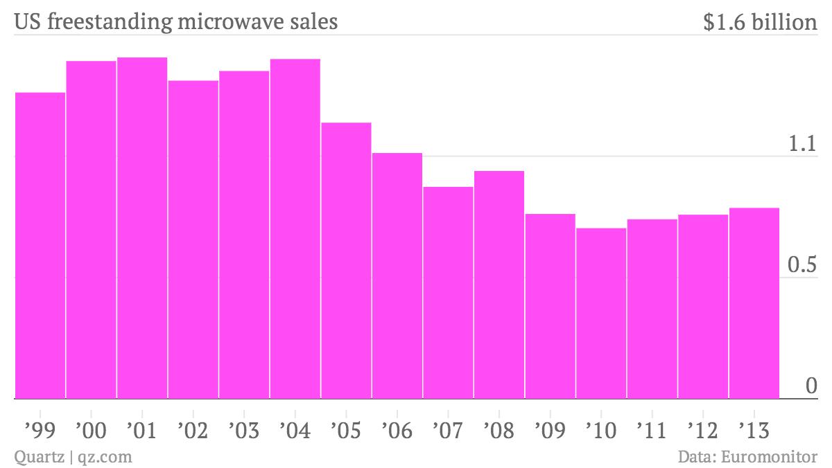 US-freestanding-microwave-sales-Microwave-sales_chartbuilder (1)