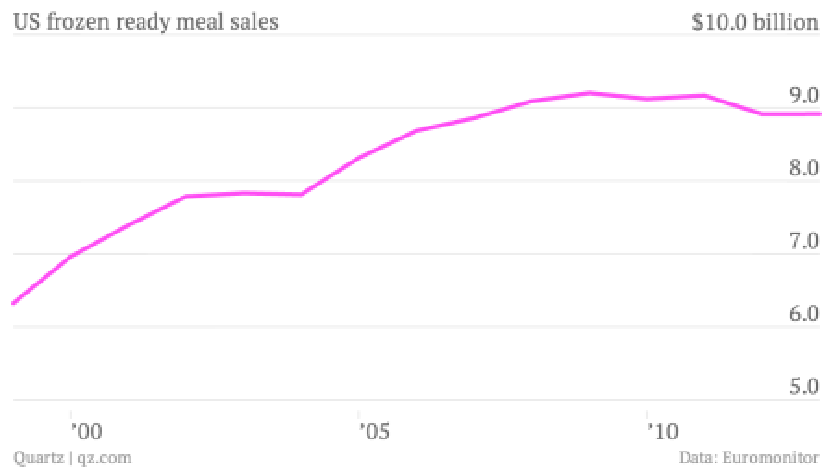 US-frozen-ready-meal-sales-Billions_chartbuilder