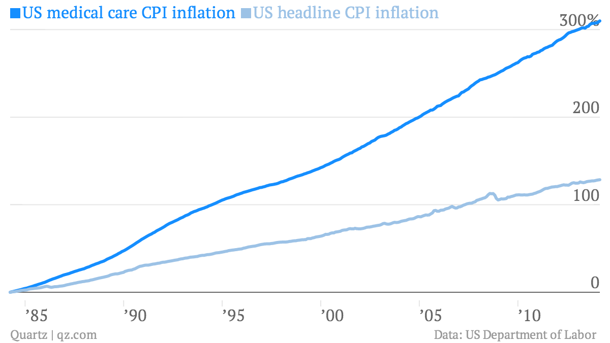 US-medical-care-CPI-inflation-US-headline-CPI-inflation_chartbuilder