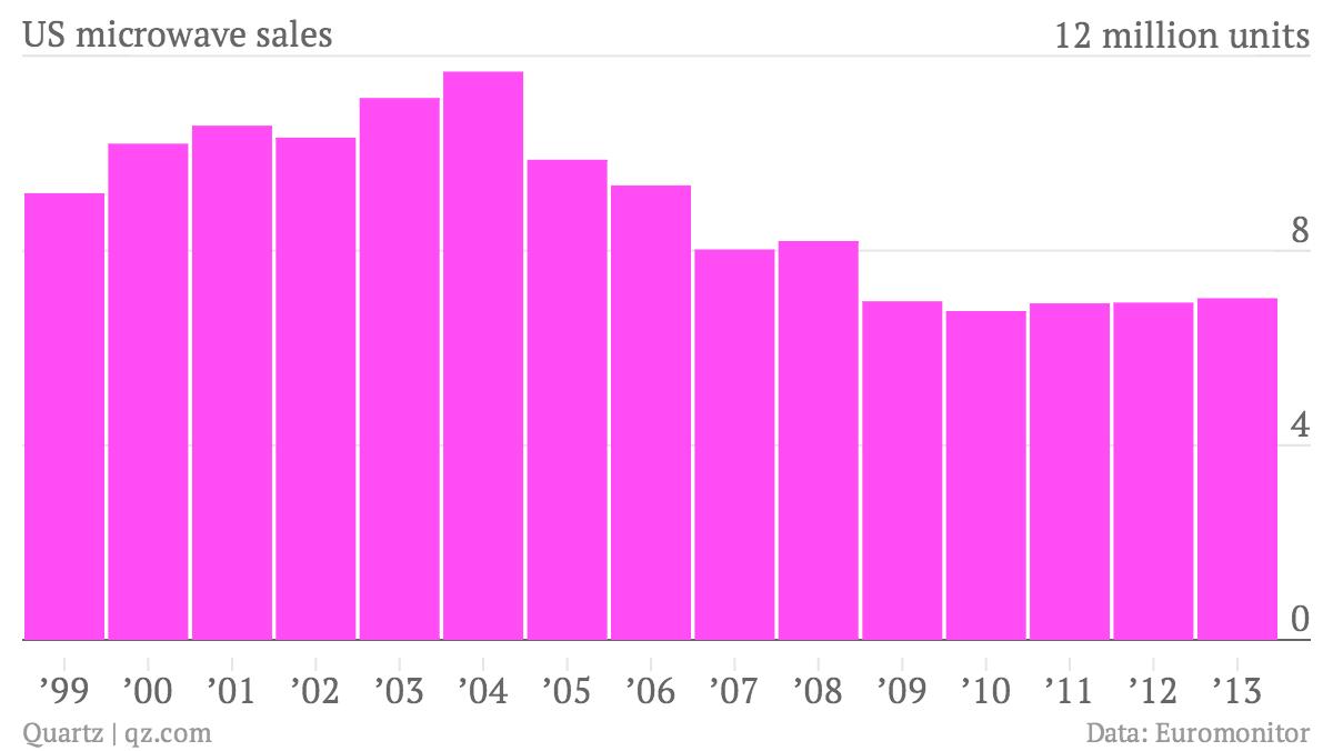 The slow death of the microwave — Quartz