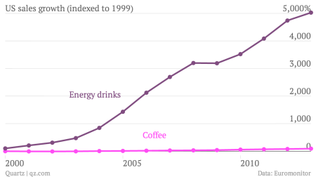 The American energy drink craze in two highly caffeinated charts