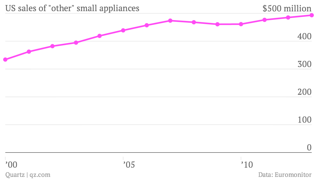 US-sales-of-other-small-appliances-Other-small-appliances_chartbuilder