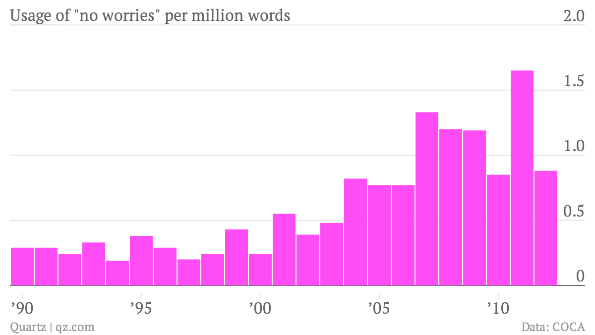 Usage-of-no-worries-per-million-words-Usage-of-no-worries-per-million-words_chartbuilder