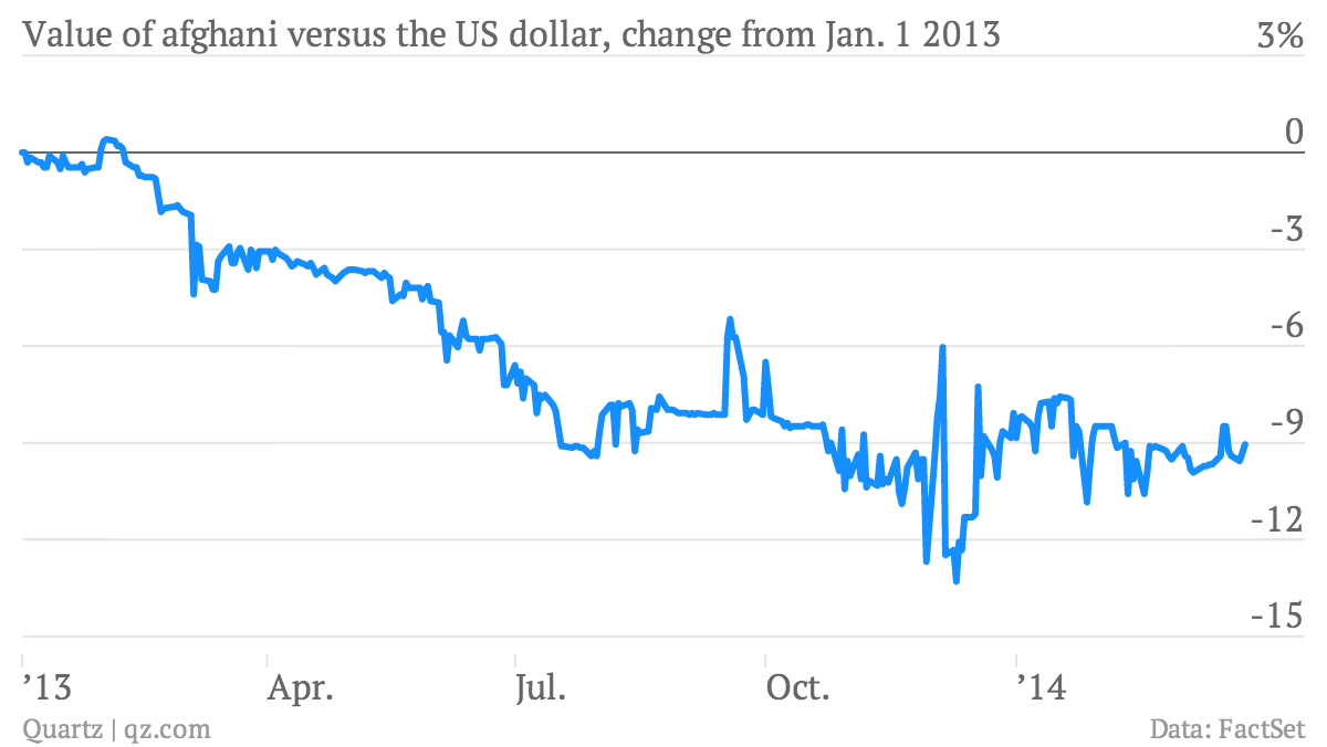 Value-of-afghani-versus-the-US-dollar-change-from-Jan-1-2013-rate_chartbuilder (1)