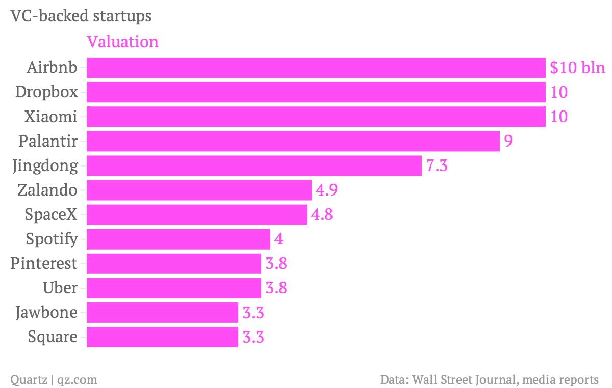 VC-backed-startups-Valuation_chartbuilder (1)