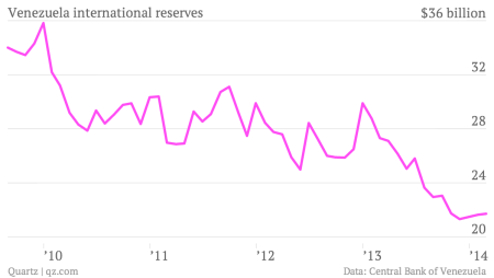 Venezuela-international-reserves-Reserves_chartbuilder