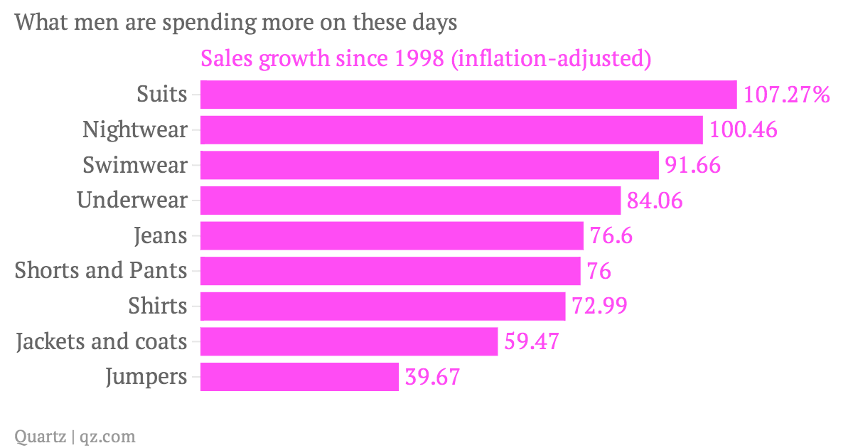 What-men-are-spending-more-on-these-days-Sales-growth-since-1998-inflation-adjusted-_chartbuilder