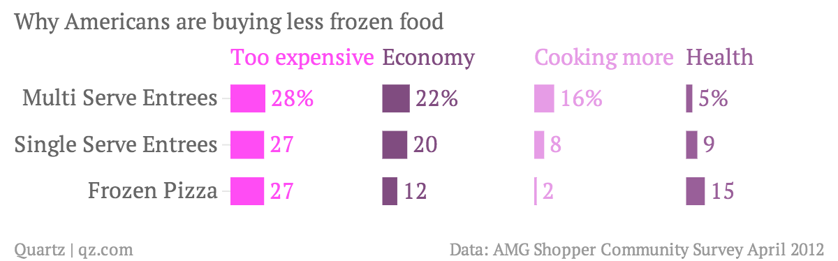 Why-Americans-are-buying-less-frozen-food-Too-expensive-Economy-Cooking-more-Health_chartbuilder