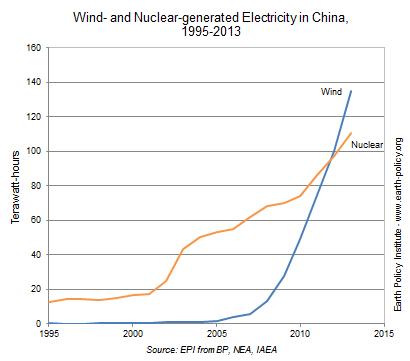wind nuclear china