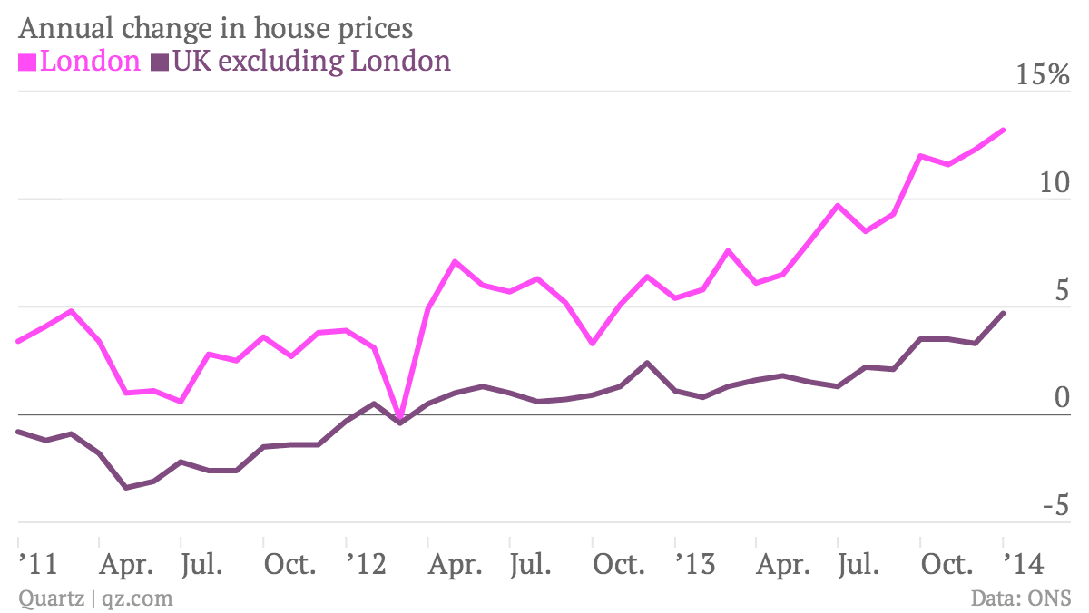 Annual-change-in-house-prices-London-UK-excluding-London_chartbuilder