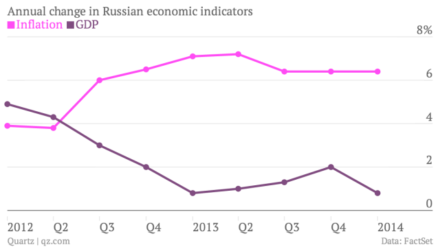 Annual-change-in-Russian-economic-indicators-Inflation-GDP_chartbuilder