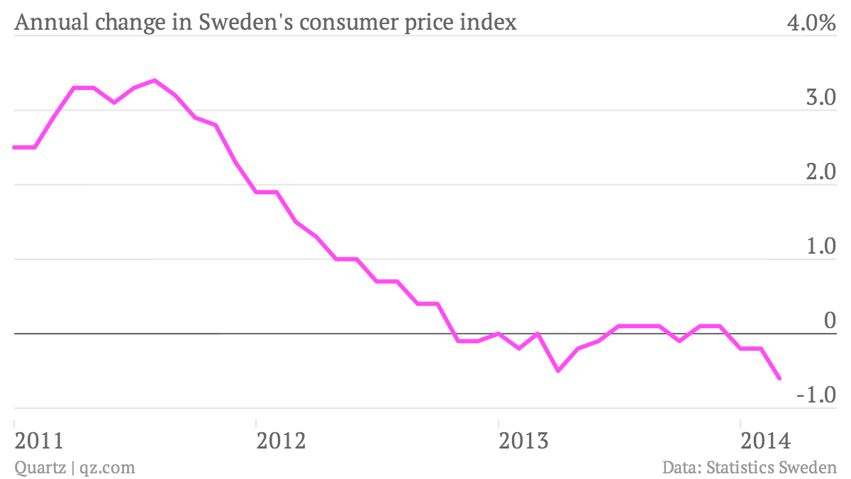 Annual-change-in-Sweden-s-consumer-price-index-cpi_chartbuilder