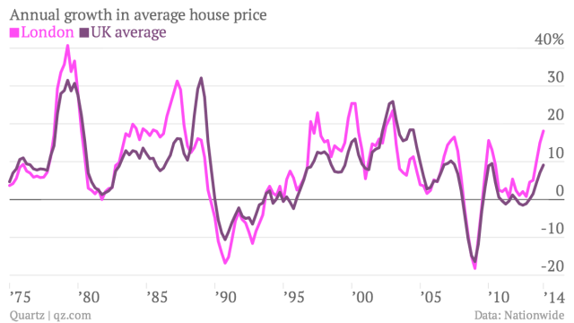 Annual-growth-in-average-house-price-London-UK-average_chartbuilder