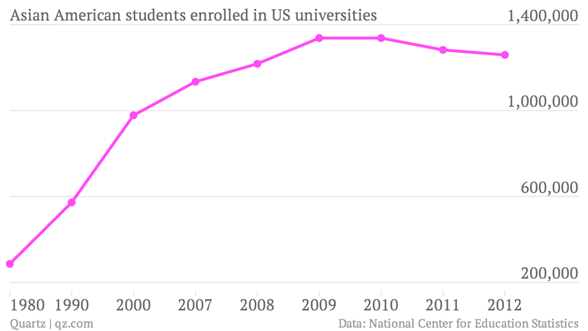 Asian-American-students-enrolled-in-US-universities-Asian-American_chartbuilder