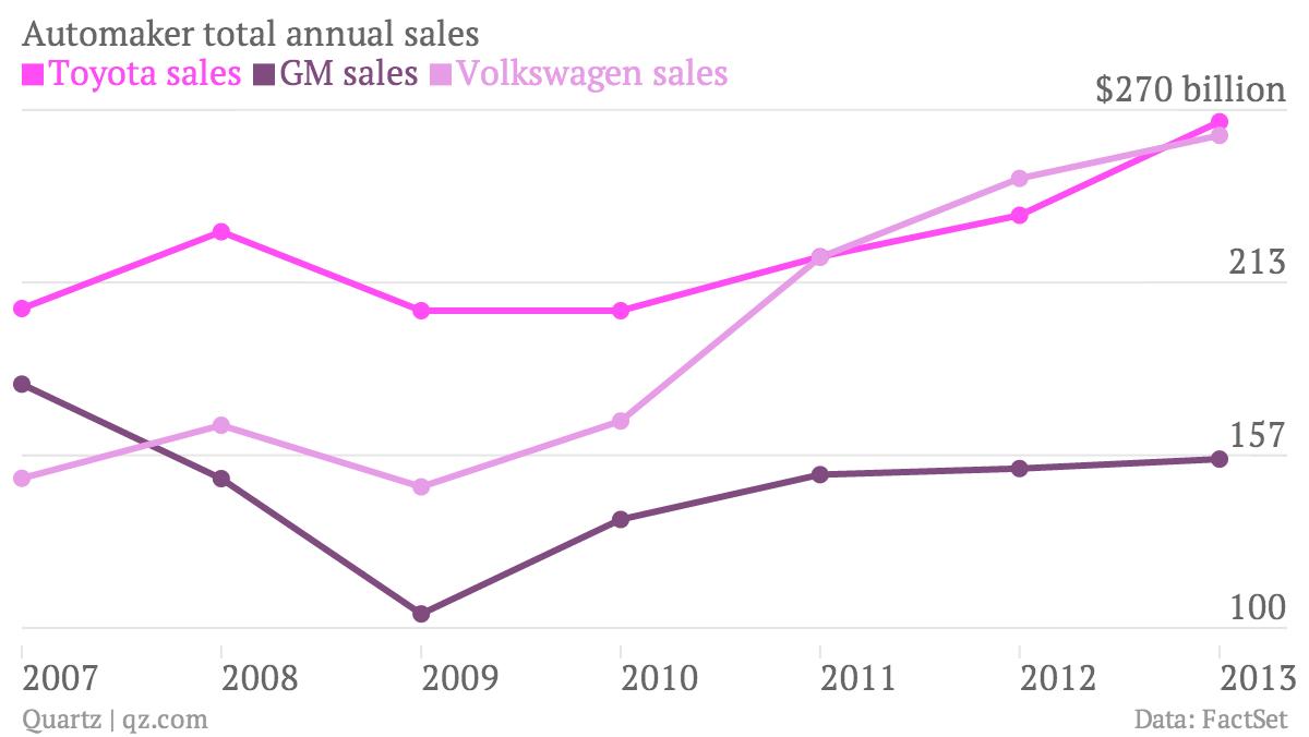 Automaker-total-annual-sales-Toyota-sales-GM-sales-Volkswagen-sales_chartbuilder