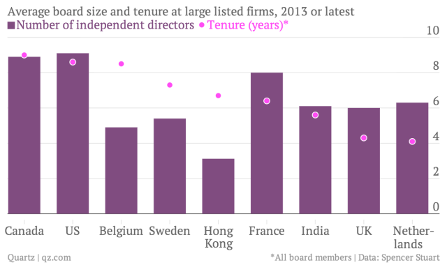 Average-board-size-and-tenure-at-large-listed-firms-2013-or-latest-Kong-Number-of-independent-directors-Tenure-years-_chartbuilder