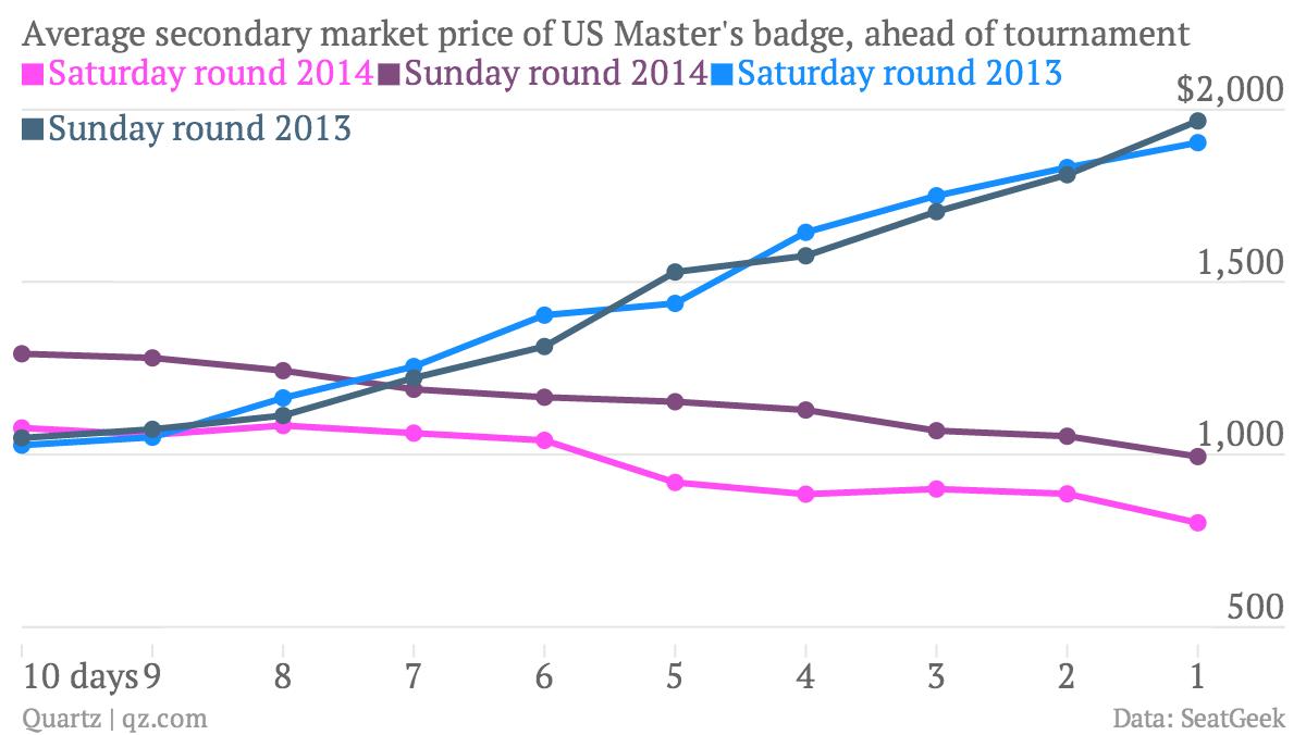 Average-secondary-market-price-of-US-Master-s-badge-ahead-of-tournament-Saturday-round-2014-Sunday-round-2014-Saturday-round-2013-Sunday-round-2013_chartbuilder