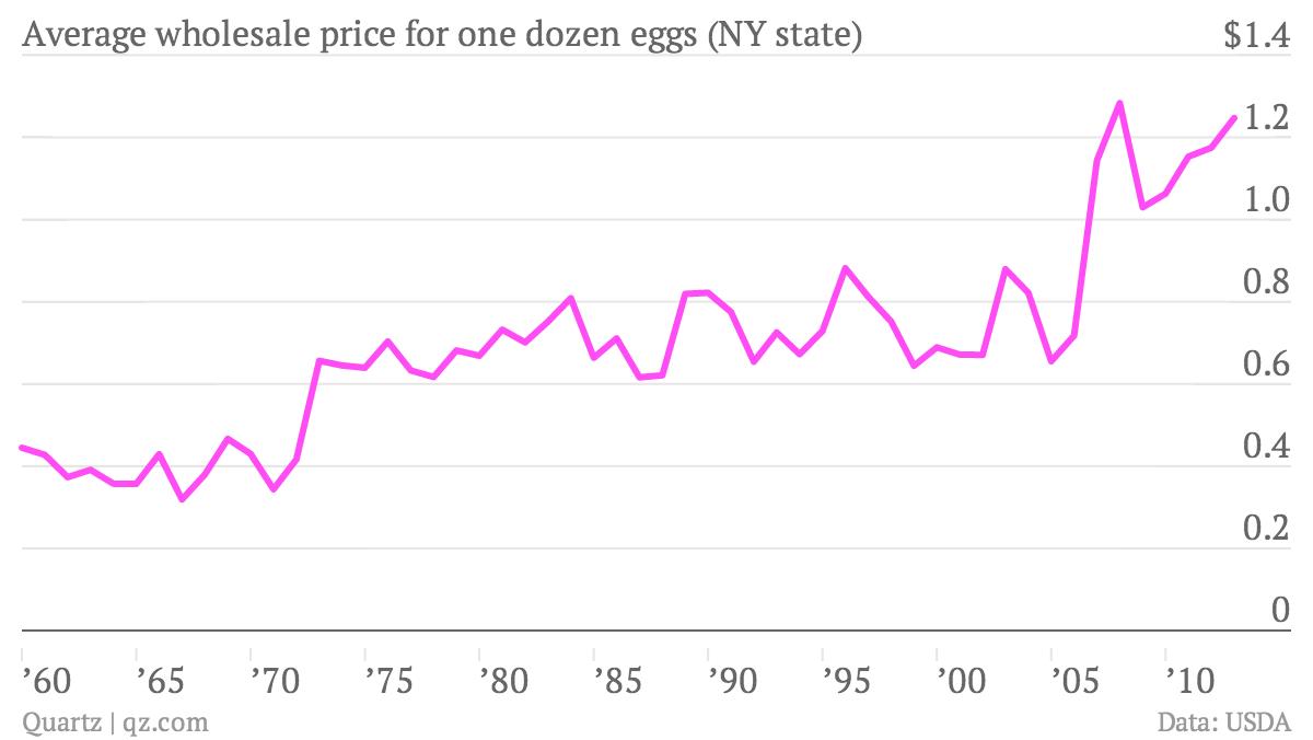 Average-wholesale-price-for-one-dozen-eggs-NY-state-Price-per-dozen_chartbuilder (1)