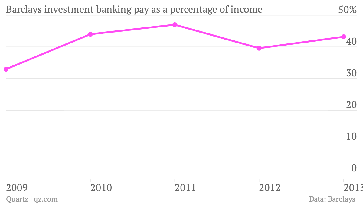 Barclays-investment-banking-pay-as-a-percentage-of-income-Pay-as-a-share-of-income_chartbuilder
