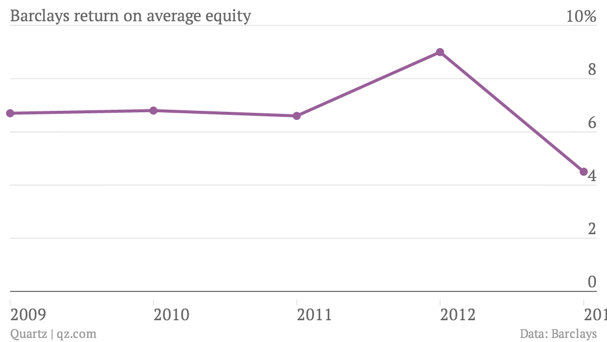 Barclays-return-on-average-equity-Return-on-average-equity_chartbuilder