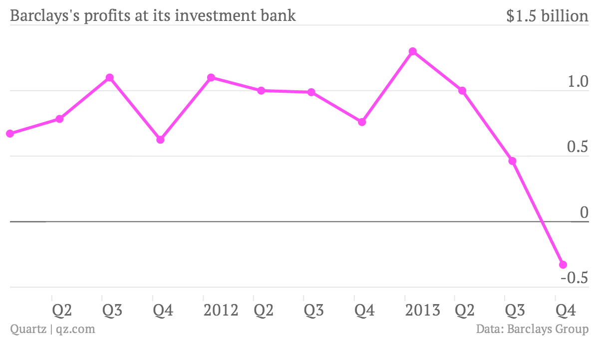 Barclays-s-profits-at-its-investment-bank-Net-income_chartbuilder (1)