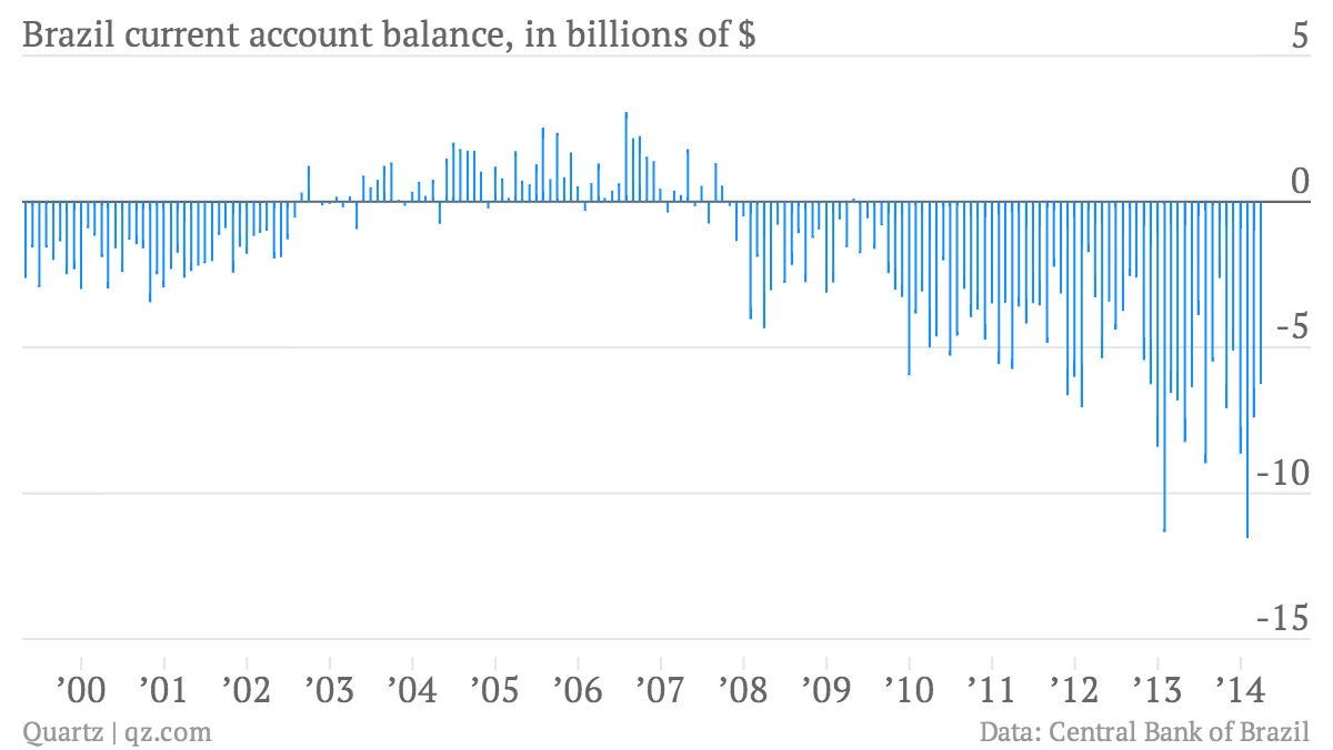 Brazil-current-account-balance-in-billions-of-Brazil-current-account-balance-in-billions-of-_chartbuilder (1)